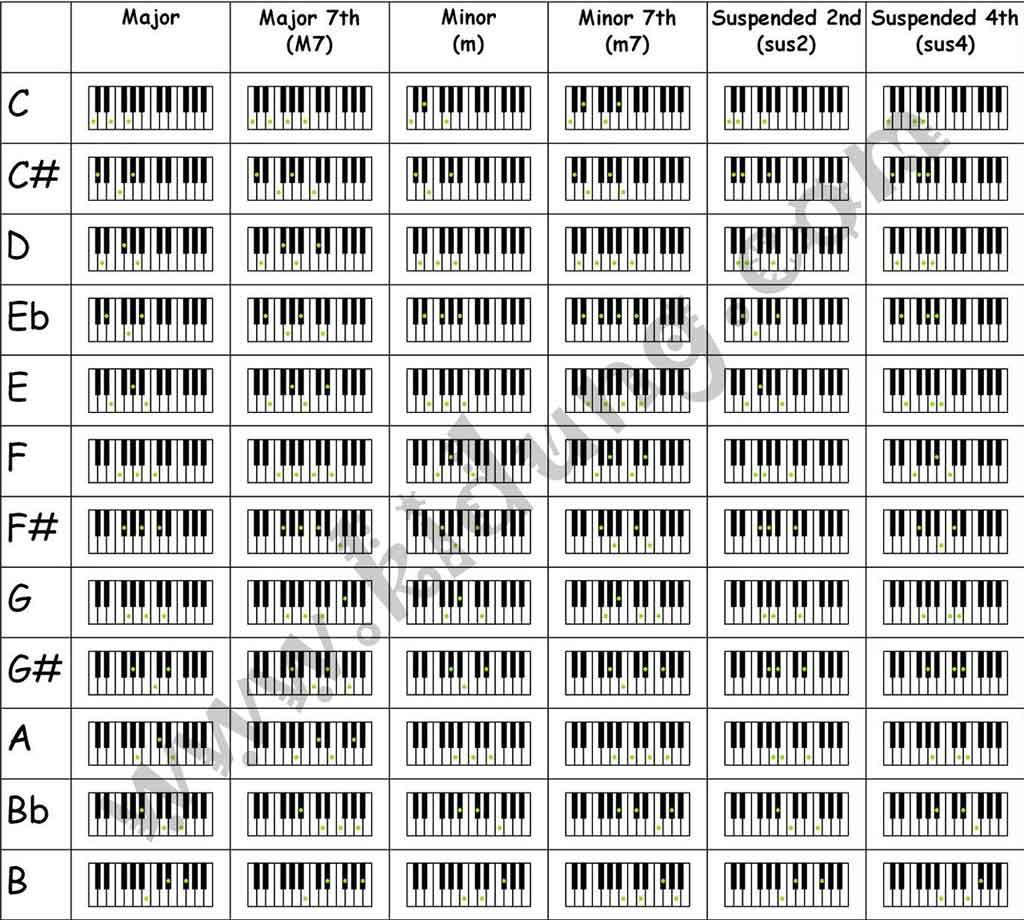 Piano Chord Chart Akbaeenw